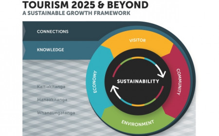 Compressed Tourism 2025 Beyond Diagram final 01
